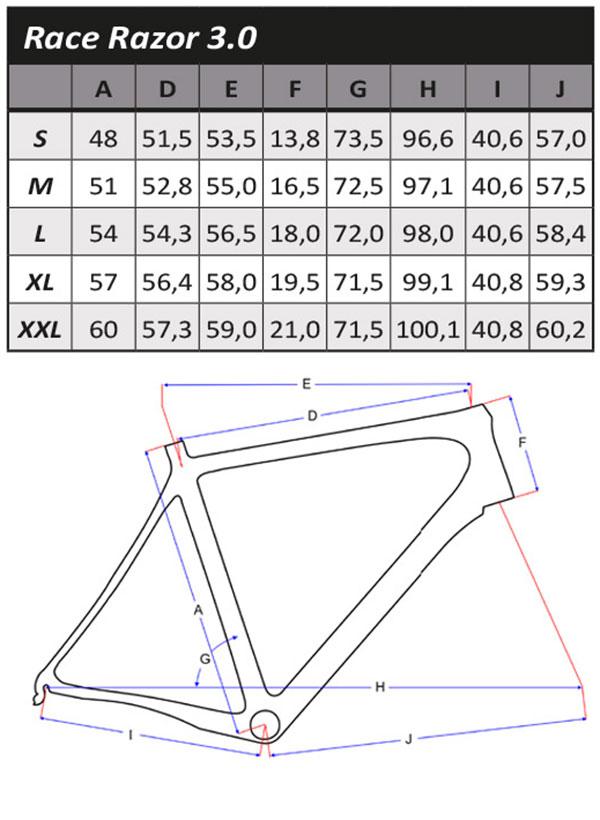 Geometrie Razor